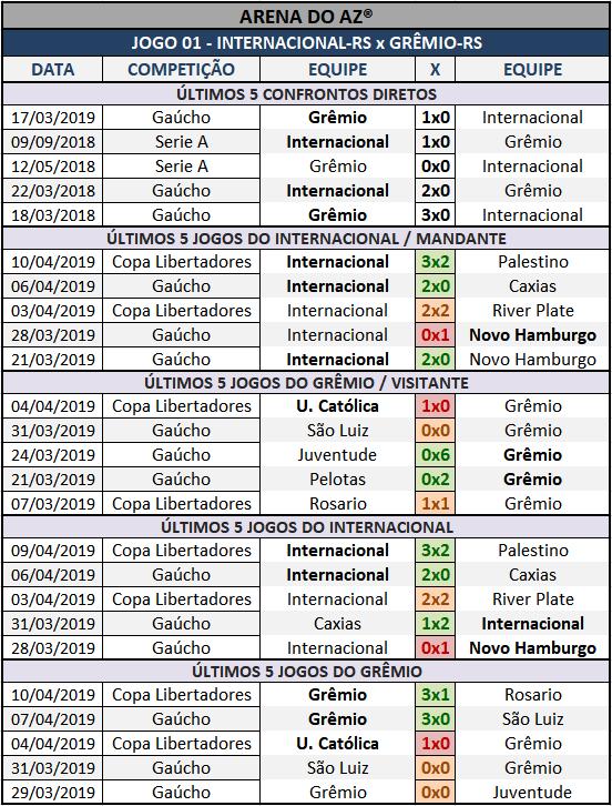 Lotogol 1047 - Palpites / Históricos - Palpites imparciais e relevantes, ideal para quem gosta de apostas mais arrojadas, acompanhados com os históricos mais recente de cada um dos cinco jogos da grade.