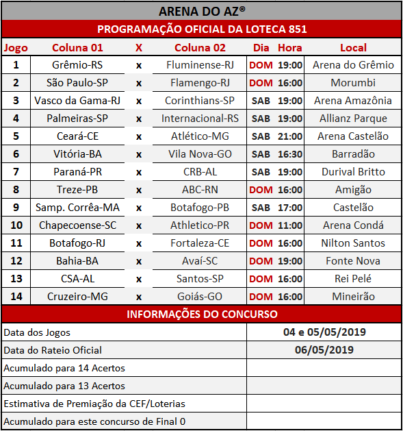 Loteca 851 / Lotogol 1050 - Programações com informações financeiras e as relações dos jogos dos concursos.