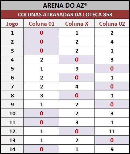 Loteca 853 - Colunas Atrasadas - Pesquisa tradicional e exclusiva do Aposte na Zebra / Arena do AZ. Idealizada para àqueles aficionados da Loteca que gostam de acompanhar o desempenho das colunas a cada concurso.