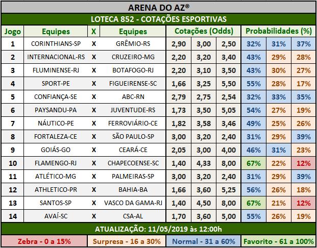 Loteca 852 - Cotações Esportivas - Análises totalmente imparciais feitas por especialistas internacionais, mostrando as cotações e probabilidades de cada um dos 14 jogos da grade.