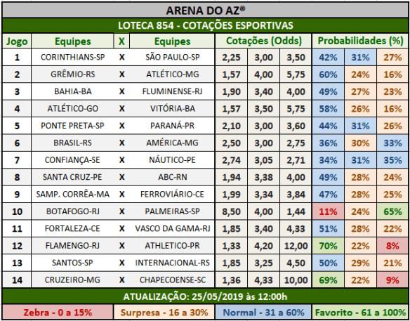 Loteca 854 - Cotações Esportivas - Análises totalmente imparciais feitas por especialistas internacionais, mostrando as cotações e probabilidades de cada um dos 14 jogos da grade.