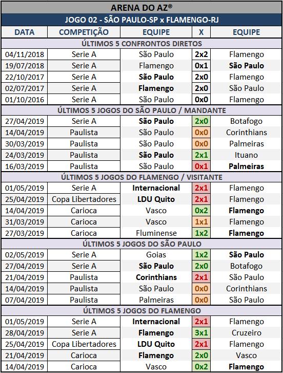 Lotogol 1050 - Palpites / Históricos - Palpites imparciais e relevantes, ideal para quem gosta de apostas mais arrojadas, acompanhados com os históricos mais recente de cada um dos cinco jogos da grade.