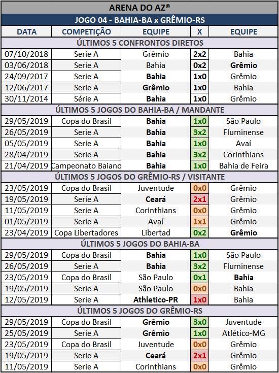 Lotogol 1054 - Palpites / Históricos - Palpites imparciais e relevantes, ideal para quem gosta de apostas mais arrojadas, acompanhados com os históricos mais recente de cada um dos cinco jogos da grade.