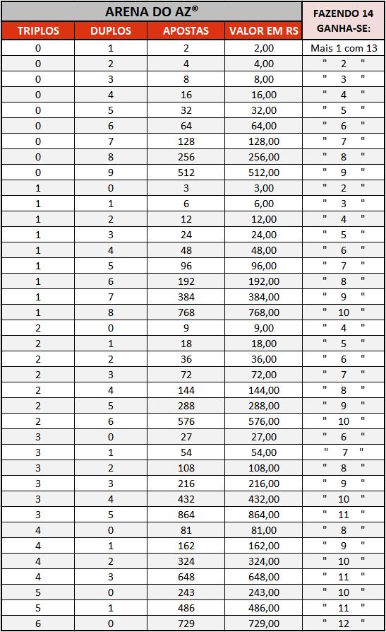 Loteca 876 - Tabela de Preços mostrando a possibilidade de Duplos e/ou Triplos que podem ser jogados, os valores correspondentes, e a quantidade de prêmios possíveis para 13 Pontos.