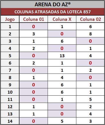 Loteca 857 - Colunas Atrasadas - Pesquisa tradicional e exclusiva do Aposte na Zebra / Arena do AZ. Idealizada para àqueles aficionados da Loteca que gostam de acompanhar o desempenho das colunas a cada concurso.