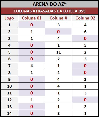 Loteca 855 - Colunas Atrasadas - Pesquisa tradicional e exclusiva do Aposte na Zebra / Arena do AZ. Idealizada para àqueles aficionados da Loteca que gostam de acompanhar o desempenho das colunas a cada concurso.