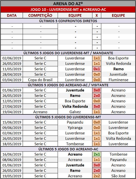 Loteca 858 - Palpites / Históricos - Palpites imparciais e relevantes, ideal para quem gosta de apostas mais arrojadas, acompanhados com os históricos mais recente de cada um dos quatorze jogos da grade.