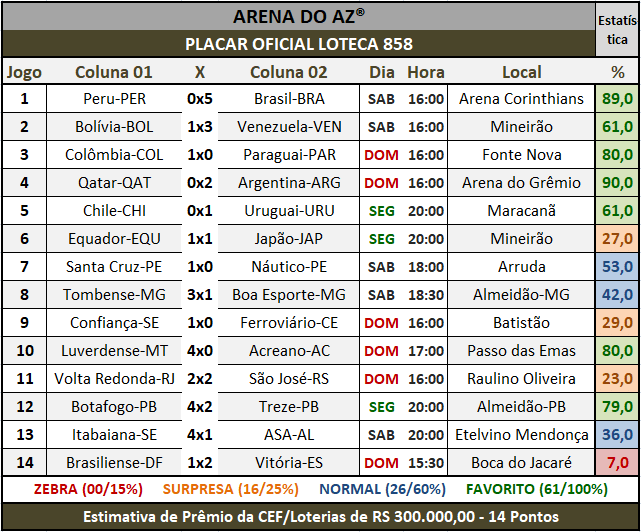 Loteca 858 - Placar Oficial acompanhado com as precisas estatísticas da AAZ - Arena do Aposte na Zebra, o maior e melhor portal de Loteca e Lotogol no Brasil.