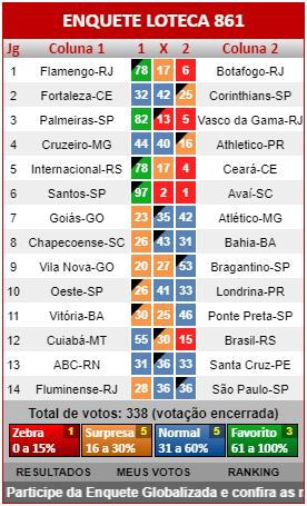 Loteca 861 - Resultados dos jogos registrados na Enquete da AAZ, a verdadeira enquete da Loteca brasileira.