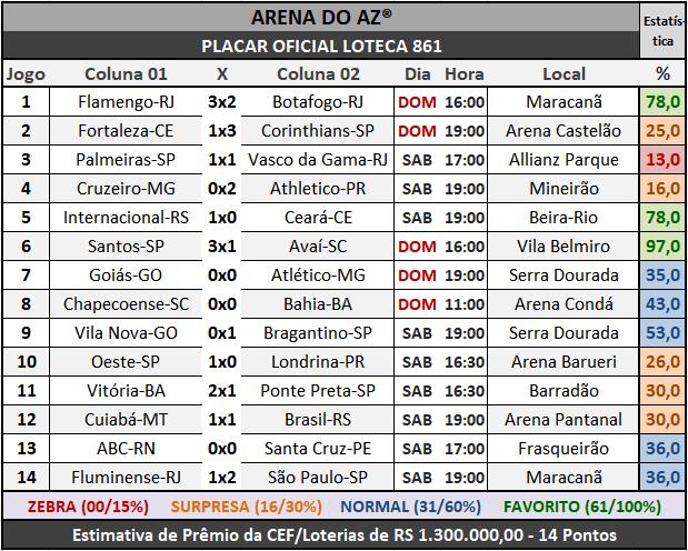 Loteca 861 - Placar Oficial acompanhado com as precisas estatísticas da AAZ - Arena do Aposte na Zebra, o maior e melhor portal de Loteca e Lotogol no Brasil.