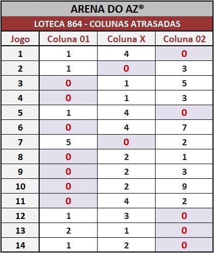 Loteca 864 - Pesquisa tradicional do antigo Aposte na Zebra. Idealizada para àqueles aficionados da Loteca que assim como eu gostam de acompanhar o desempenho das colunas.