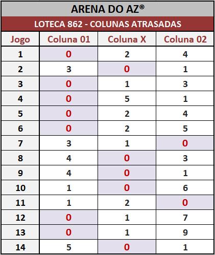 Loteca 862 - Pesquisa tradicional do antigo Aposte na Zebra. Idealizada para àqueles aficionados da Loteca que assim como eu gostam de acompanhar o desempenho das colunas.