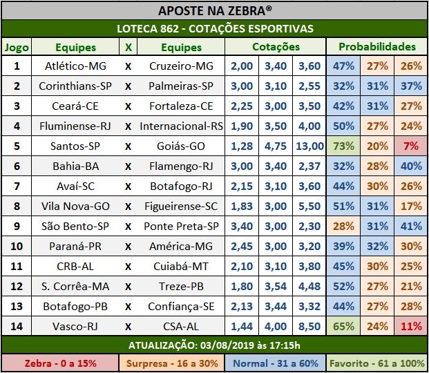 Loteca 862 - Cotações Esportivas - Análises totalmente imparciais feitas por especialistas internacionais, mostrando as cotações e probabilidades de cada um dos 14 jogos da grade.