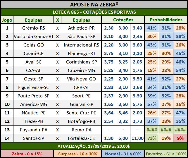 Loteca 865 - Cotações Esportivas - Análises totalmente imparciais feitas por especialistas internacionais, mostrando as cotações e probabilidades de cada um dos 14 jogos da grade.