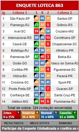 Loteca 863 - Resultados dos jogos registrados na Enquete da AAZ, a verdadeira enquete da Loteca brasileira.
