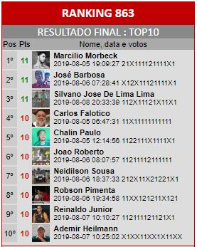 Loteca 863 - Ranking do Top10 da Enquete da AAZ, a Nata dos Lotequeiros do Brasil.