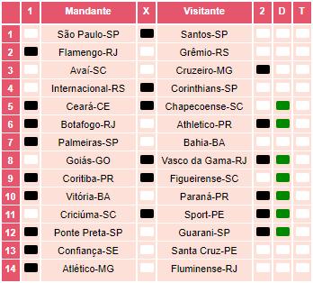 Loteca 863 - Palpites / Históricos - Palpites imparciais e relevantes, ideal para quem gosta de apostas mais arrojadas, acompanhados com os históricos mais recente de cada um dos 14 jogos da grade.