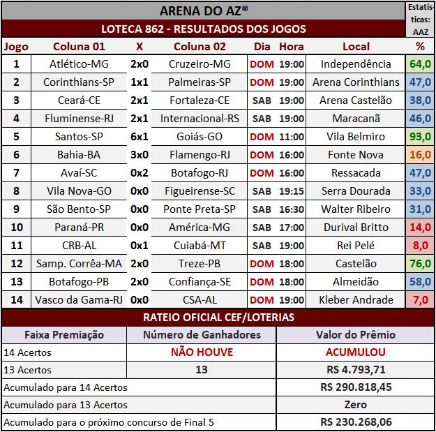 Loteca 862 - Rateio Oficial com divulgação dos resultados dos jogos e demais informações financeiras obtidos no site da Caixa/Loterias.