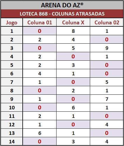 Loteca 868 - Colunas Atrasadas - Pesquisa tradicional do antigo Aposte na Zebra. Idealizada para àqueles aficionados da Loteca que assim como eu gostam de acompanhar o desempenho das colunas.