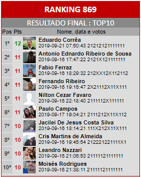 Loteca 869 - Ranking do Top10 da Enquete da AAZ, a Nata dos Lotequeiros do Brasil.
