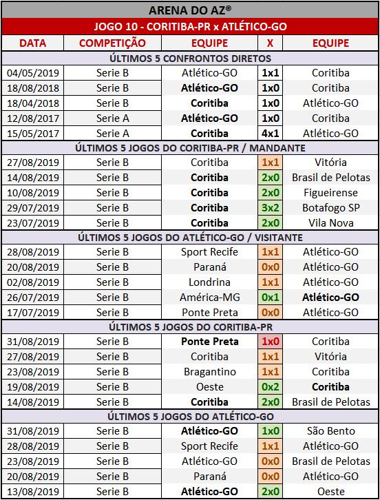 Loteca 867 - Palpites / Históricos - Palpites imparciais e relevantes, ideal para quem gosta de apostas mais arrojadas, acompanhados com os históricos mais recente de cada um dos 14 jogos da grade.