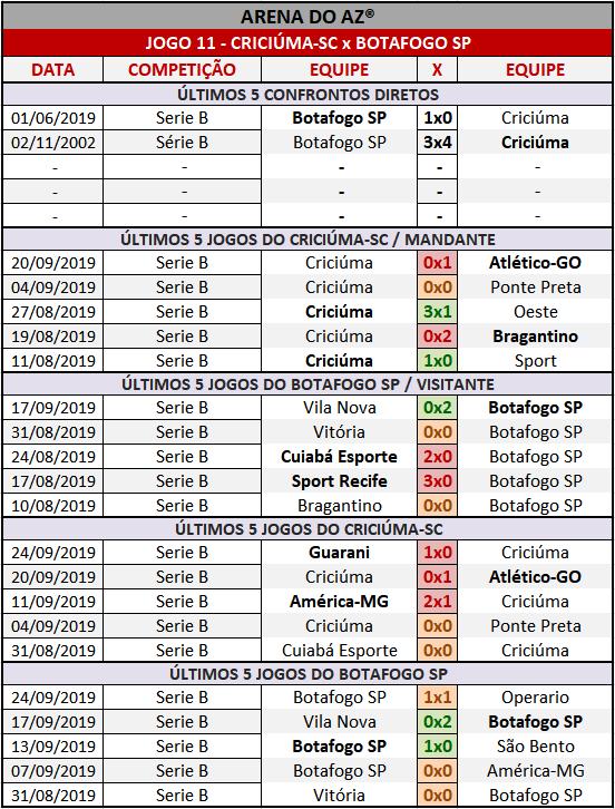 Loteca 870 - Palpites / Históricos - Palpites imparciais e relevantes, ideal para quem gosta de apostas mais arrojadas, acompanhados com os históricos mais recente de cada um dos 14 jogos da grade.
