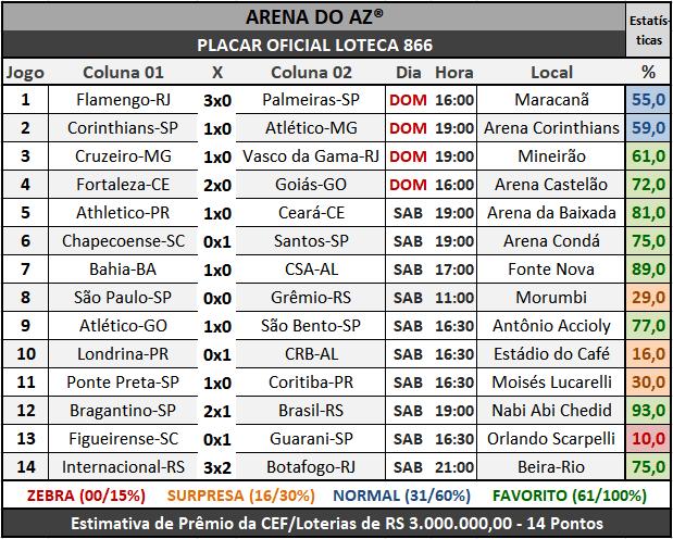 Loteca 866 - Placar Oficial acompanhado com as precisas estatísticas da AAZ - Arena do Aposte na Zebra, o maior e melhor portal de Loteca e Lotogol no Brasil.