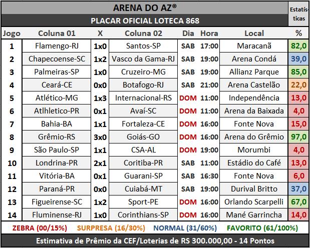 Loteca 868 - Placar Oficial acompanhado com as precisas estatísticas da AAZ - Arena do Aposte na Zebra, o maior e melhor portal de Loteca e Lotogol no Brasil.