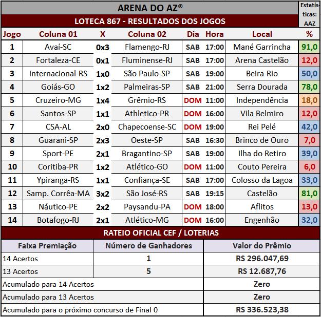 Loteca 867 - Rateio Oficial com divulgação dos resultados dos jogos e demais informações financeiras obtidos no site da Caixa/Loterias.
