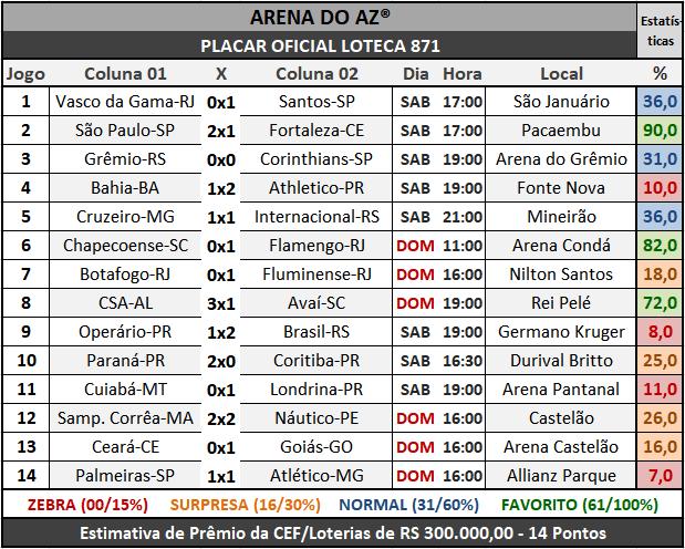 Loteca 871 - Placar Oficial acompanhado com as precisas estatísticas da AAZ - Arena do Aposte na Zebra, o maior e melhor portal de Loteca e Lotogol no Brasil.