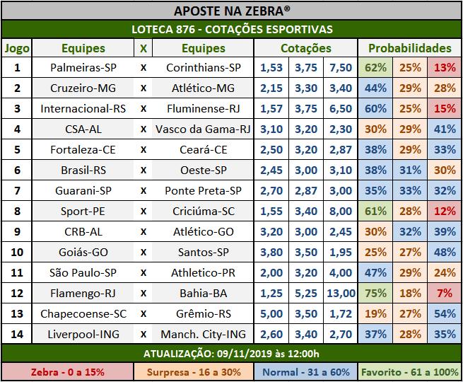 Loteca 876 - Cotações Esportivas - Análises totalmente imparciais feitas por especialistas internacionais, mostrando as cotações e probabilidades de cada um dos 14 jogos da grade.