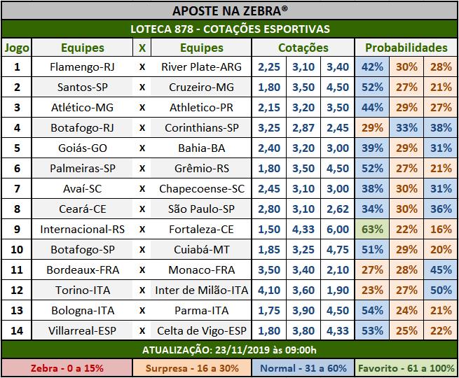 Loteca 878 - Cotações Esportivas - Análises totalmente imparciais feitas por especialistas internacionais, mostrando as cotações e probabilidades de cada um dos 14 jogos da grade.
