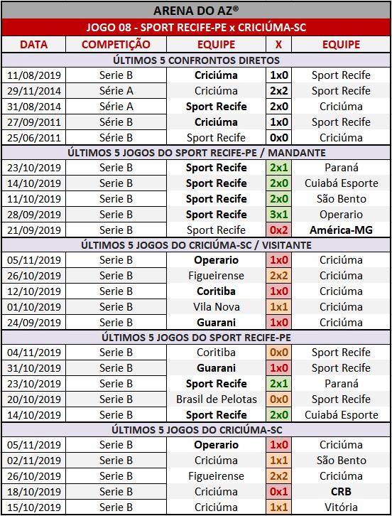 Loteca 876 - Palpites & Históricos - Palpites imparciais e relevantes, ideal para quem gosta de apostas mais arrojadas, acompanhados com os históricos mais recente de cada um dos 14 jogos da grade.