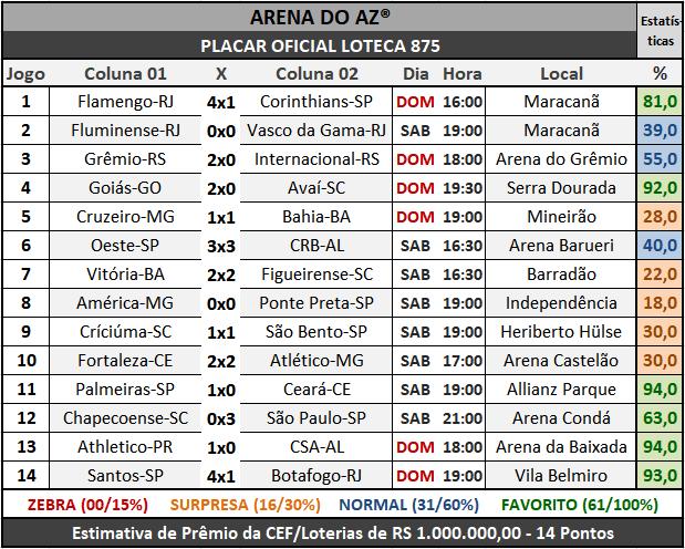 Loteca 875 - Placar Oficial acompanhado com as precisas estatísticas da AAZ - Arena do Aposte na Zebra, o maior e melhor portal de Loteca e Lotogol no Brasil.