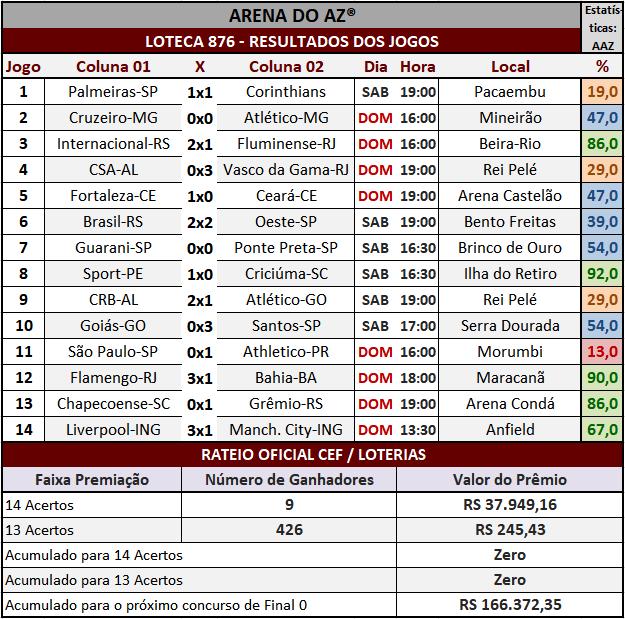Loteca 876 - Rateio Oficial com divulgação dos resultados dos jogos e demais informações financeiras obtidos no site da Caixa/Loterias.