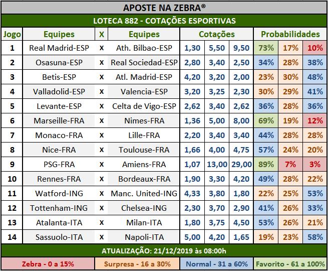 Loteca 882 - Cotações Esportivas - Análises totalmente imparciais feitas por especialistas internacionais, mostrando as cotações e probabilidades de cada um dos 14 jogos da grade.