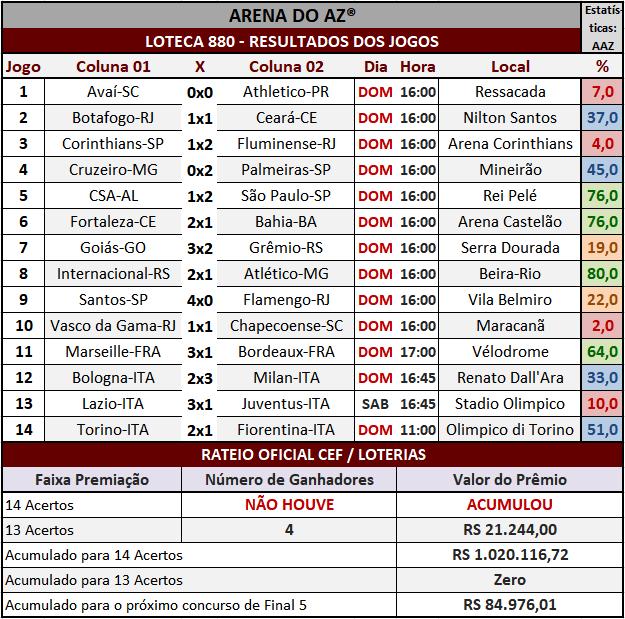 Loteca 880 - Rateio Oficial com divulgação dos resultados dos jogos e demais informações financeiras obtidos no site da Caixa/Loterias.