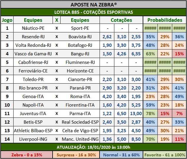 Loteca 885 - Cotações Esportivas - Análises totalmente imparciais feitas por especialistas internacionais, mostrando as cotações e probabilidades de cada um dos 14 jogos da grade.