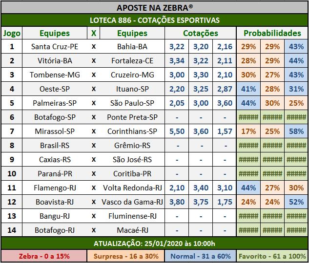 Loteca 886 - Cotações Esportivas - Análises totalmente imparciais feitas por especialistas internacionais, mostrando as cotações e probabilidades de cada um dos 14 jogos da grade.