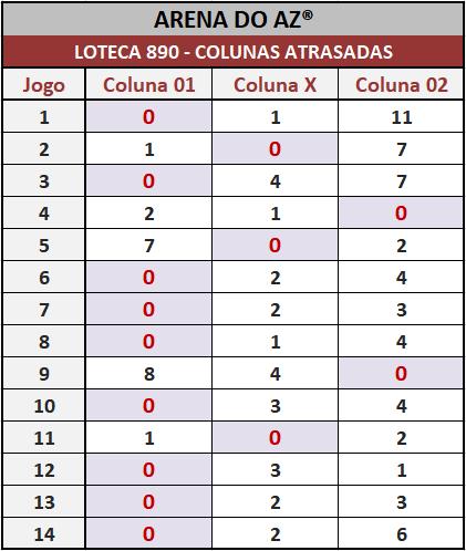 Loteca 890 - Colunas Atrasadas - Pesquisa tradicional e exclusiva do Aposte na Zebra / Arena do AZ. Idealizada para àqueles aficionados da Loteca que gostam de acompanhar o desempenho das colunas a cada concurso.