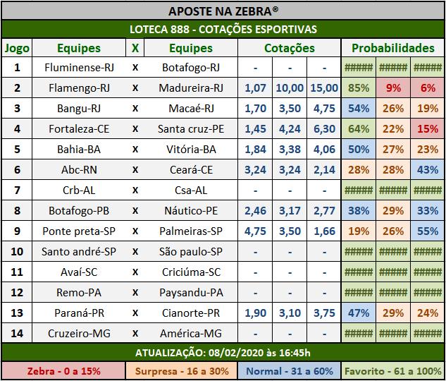 Loteca 888 - Cotações Esportivas - Análises totalmente imparciais feitas por especialistas internacionais, mostrando as cotações e probabilidades de cada um dos 14 jogos da grade.