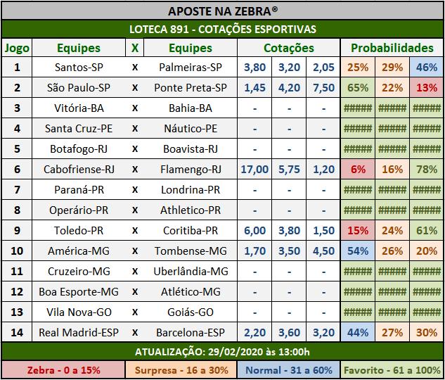 Loteca 891 - Cotações Esportivas - Análises totalmente imparciais feitas por especialistas internacionais, mostrando as cotações e probabilidades de cada um dos 14 jogos da grade.