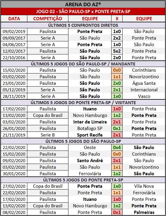 Loteca 891 - Palpites & Históricos - Palpites imparciais e relevantes, ideal para quem gosta de apostas mais arrojadas, acompanhados com os históricos mais recente de cada um dos 14 jogos da grade.