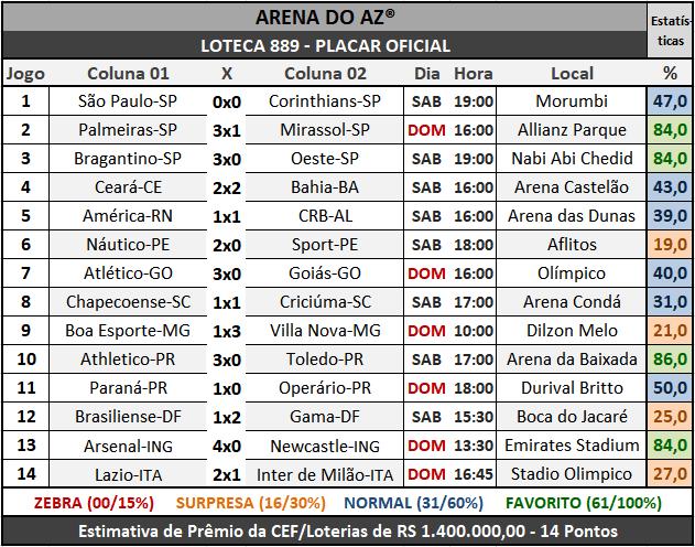 Loteca 889 - Placar Oficial acompanhado com as precisas estatísticas da AAZ - Arena do Aposte na Zebra, o maior e melhor portal de Loteca e Lotogol no Brasil.