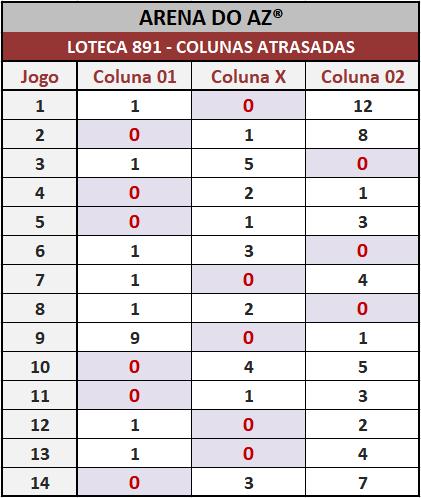 Loteca 891 - Colunas Atrasadas - Pesquisa tradicional e exclusiva do Aposte na Zebra / Arena do AZ. Idealizada para àqueles aficionados da Loteca que gostam de acompanhar o desempenho das colunas a cada concurso.