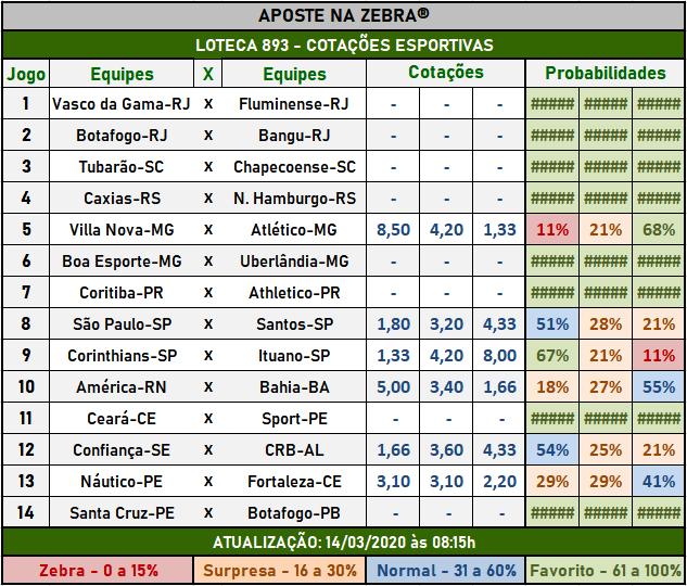 Loteca 893 - Cotações Esportivas - Análises totalmente imparciais feitas por especialistas internacionais, mostrando as cotações e probabilidades de cada um dos 14 jogos da grade.