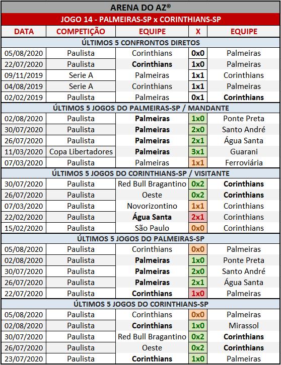 Loteca 894 - Palpites & Históricos - Palpites imparciais e relevantes, ideal para quem gosta de apostas mais arrojadas, acompanhados com os históricos mais recente de cada um dos 14 jogos da grade.