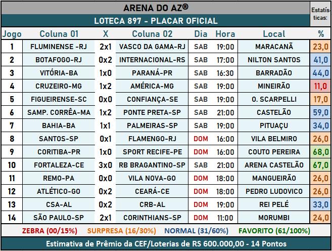 Loteca 897 - Placar Oficial acompanhado com as precisas estatísticas da AAZ - Arena do Aposte na Zebra, o maior e melhor portal de Loteca e Lotogol no Brasil.