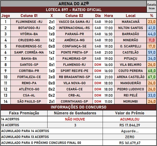 Loteca 897 - Rateio Oficial com os resultados dos jogos e demais informações financeiras obtidos no site da Caixa/Loterias.