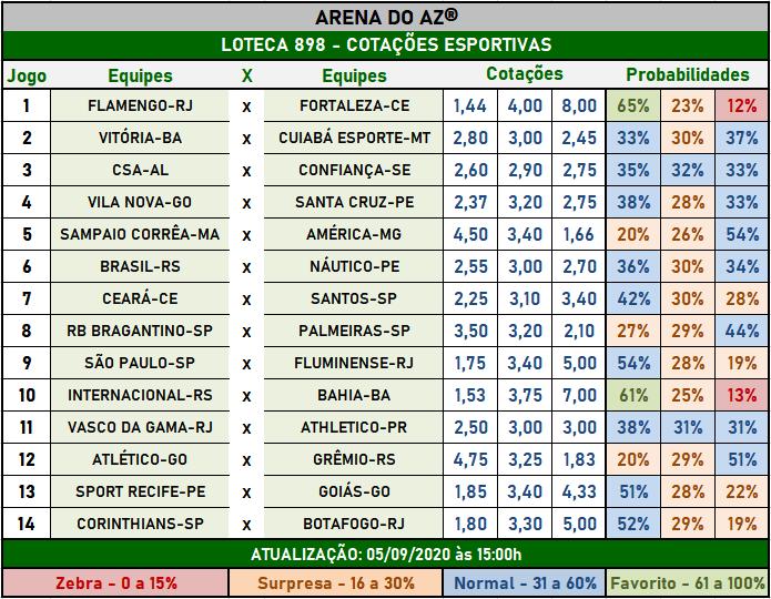 Loteca 898 - Cotações Esportivas - Análises imparciais feitas por especialistas internacionais, mostrando as cotações e probabilidades de cada um dos 14 jogos da grade.